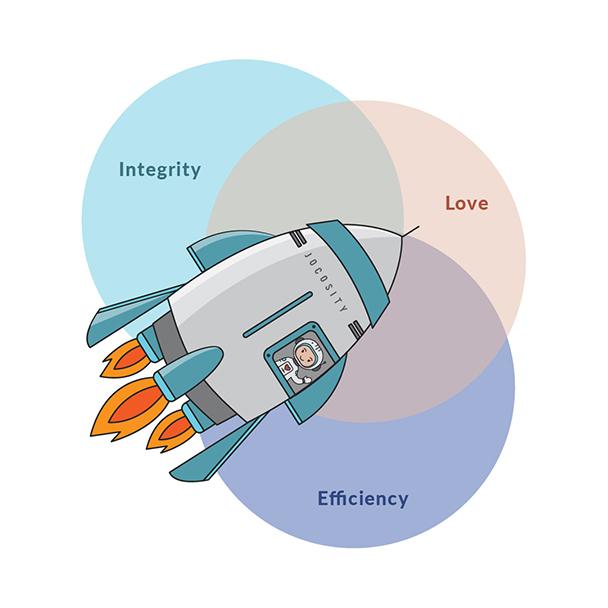 Venn diagram of Integrity, Love and Efficiency